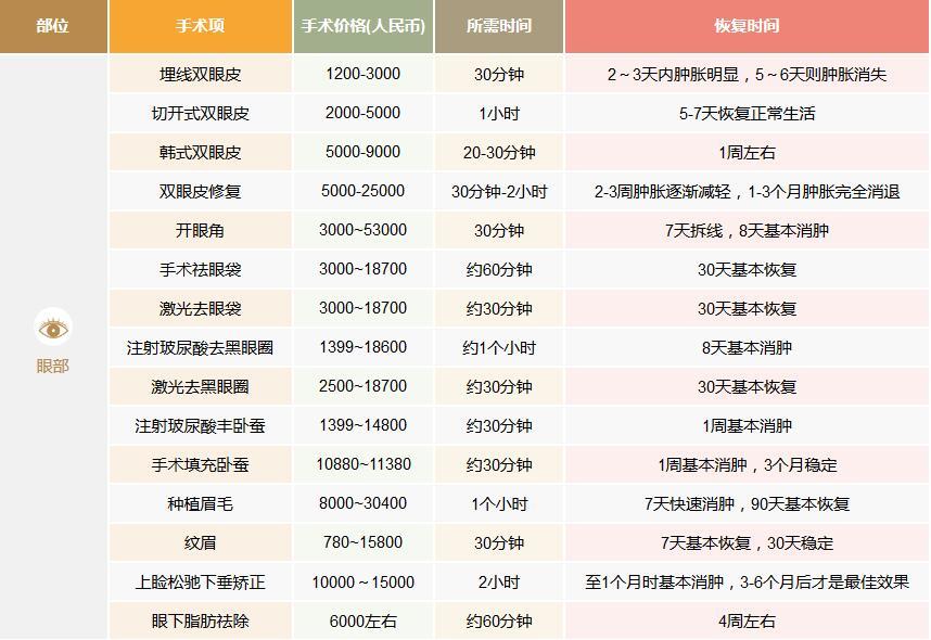 北京整形外科排名_北京八大处整形科整形怎么样?价格表